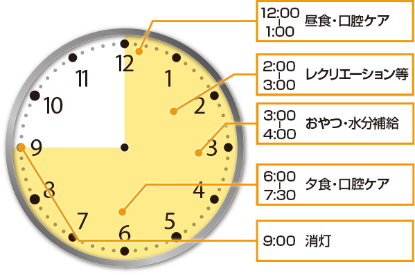 1日のメニュー 午後(例)