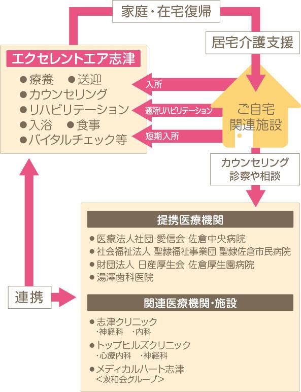 連携ケアシステム 図